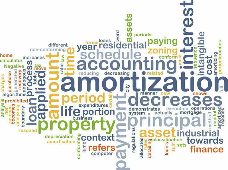 what is mortgage amortization first ohio home finance